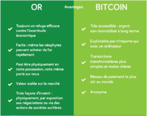 Le Bitcoin plus attractif que l'or ? cdr